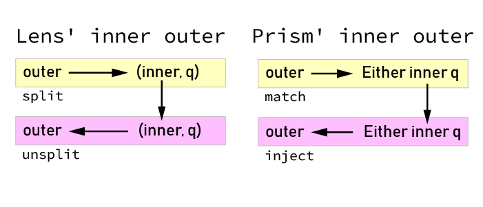 Lens' inner outer and Prism' inner outer isomorphisms