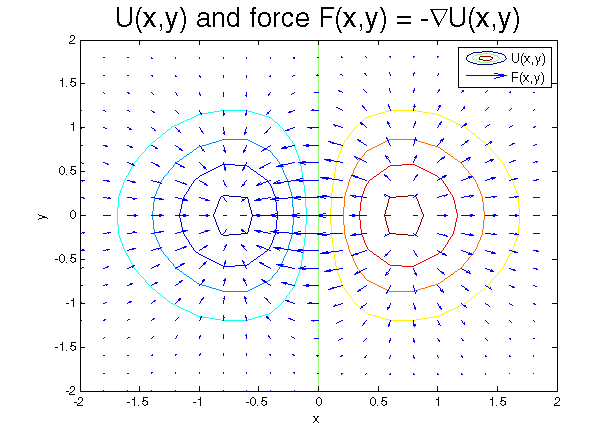 Top-down view of the potential in the previous figure, overlayed with arrows indicating the direction and magnitude of F(\vec{r}).
